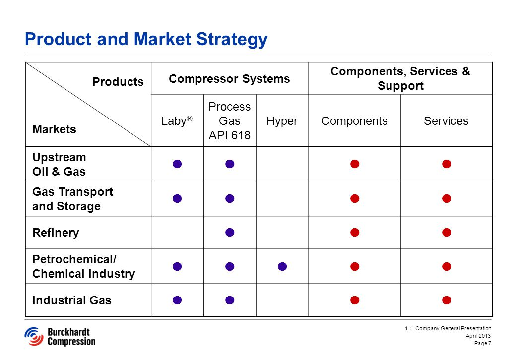 Product and Market Strategy
