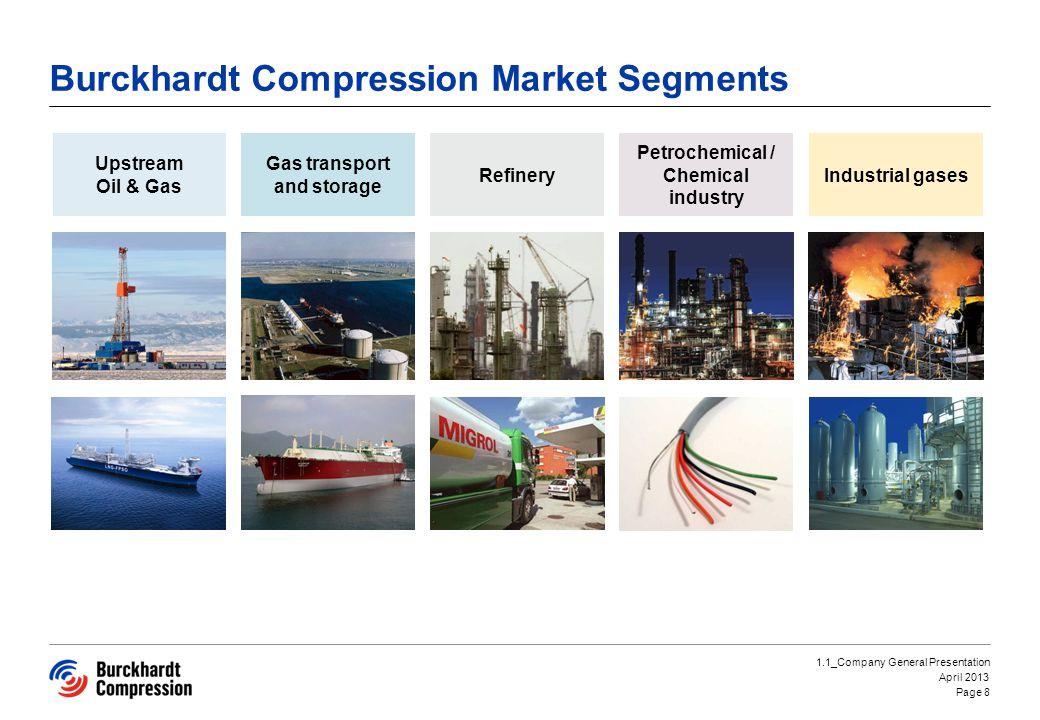 Burckhardt Compression Market Segments