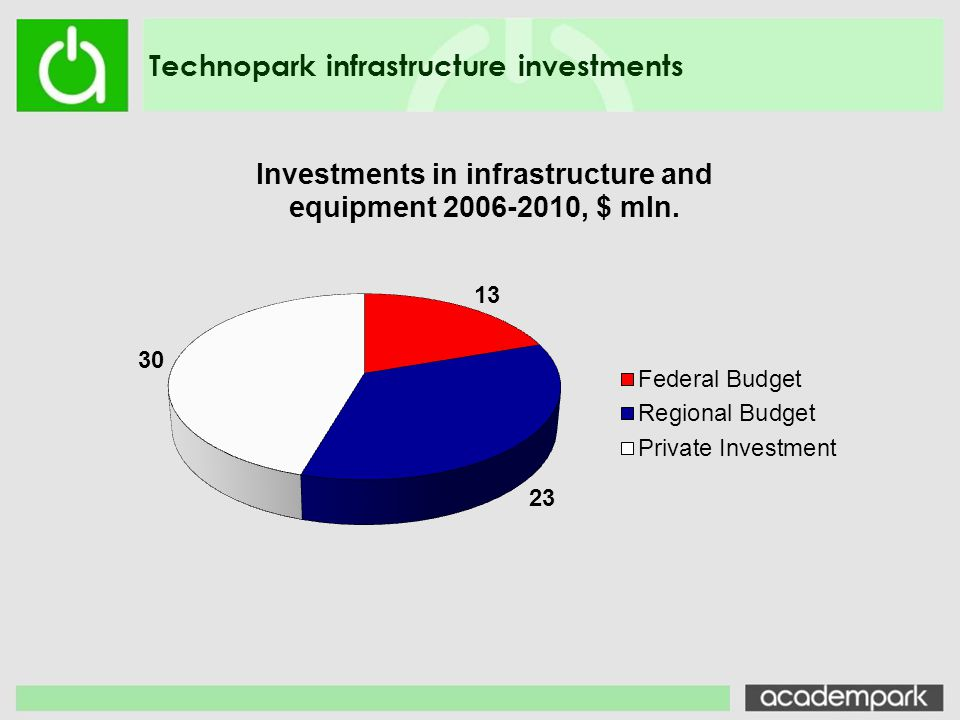 Technopark infrastructure investments