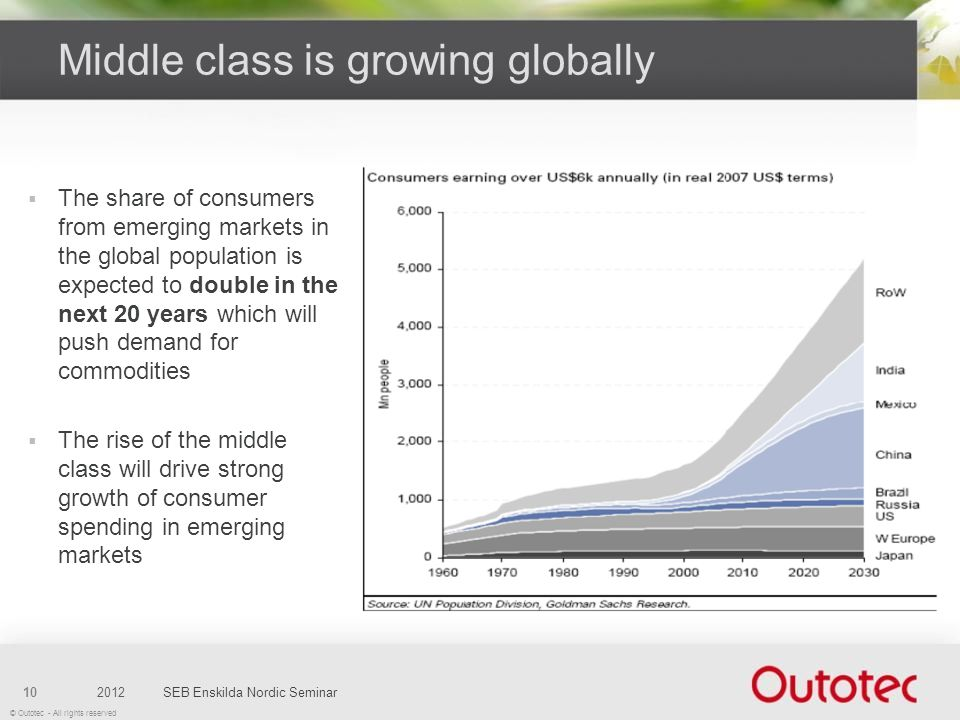 Middle class is growing globally