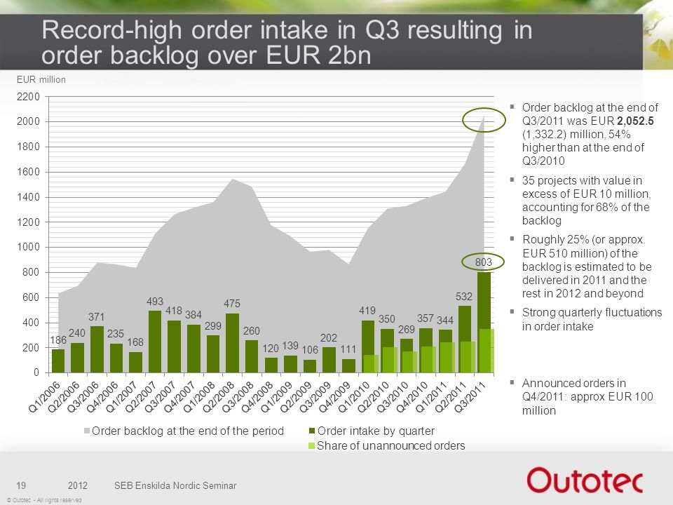 Record-high order intake in Q3 resulting in order backlog over EUR 2bn