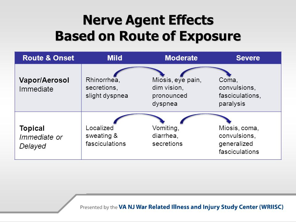 Nerve Agent Effects Based on Route of Exposure