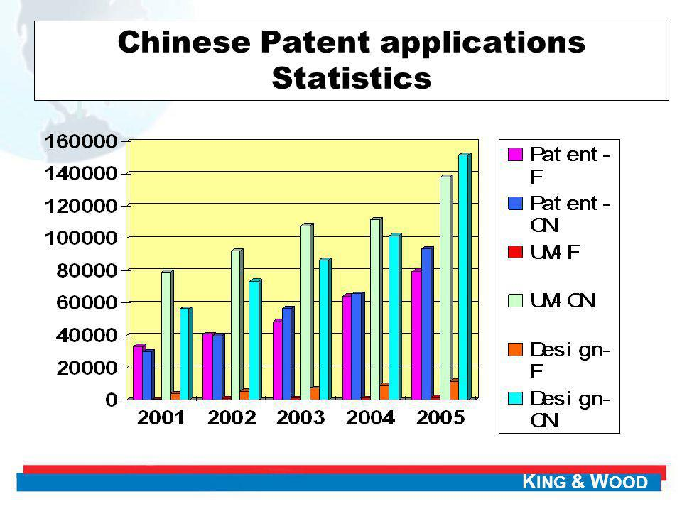 Chinese Patent applications Statistics
