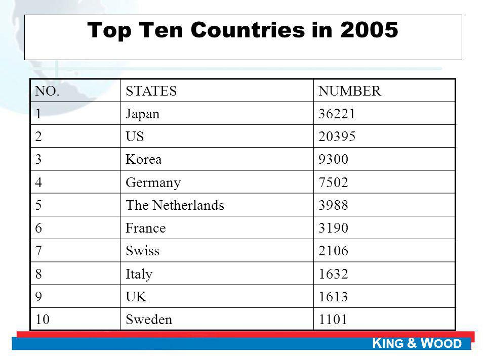 Top Ten Countries in 2005 NO. STATES NUMBER 1 Japan 36221 2 US 20395 3