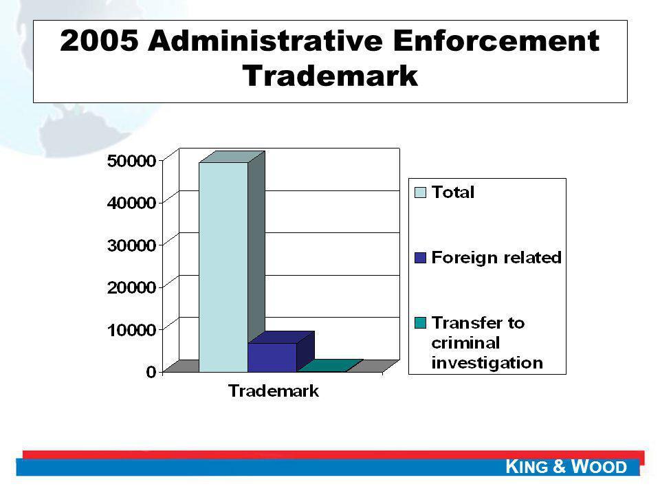 2005 Administrative Enforcement Trademark