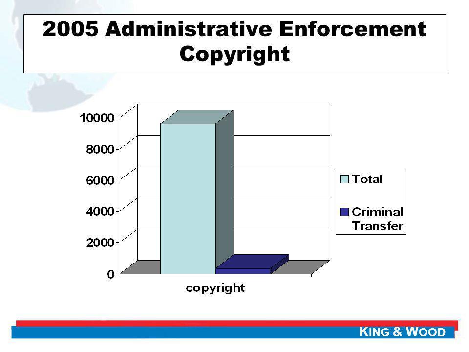 2005 Administrative Enforcement Copyright