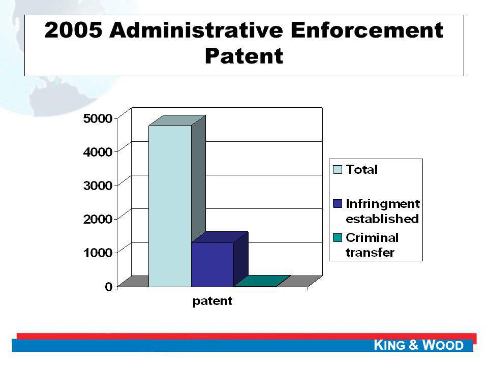 2005 Administrative Enforcement Patent