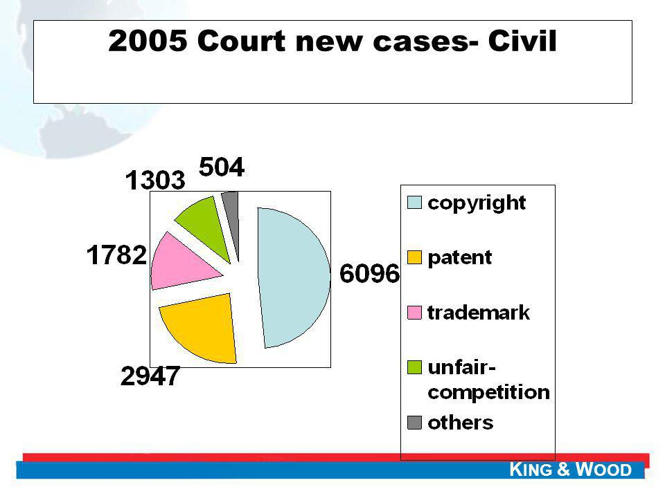 2005 Court new cases- Civil