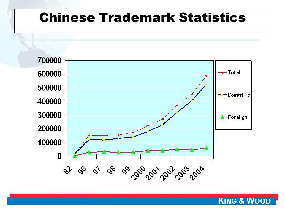 Chinese Trademark Statistics