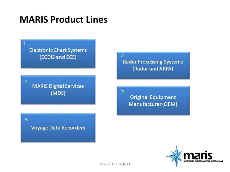 MARIS Product Lines 1 Electronic Chart Systems (ECDIS and ECS) 4