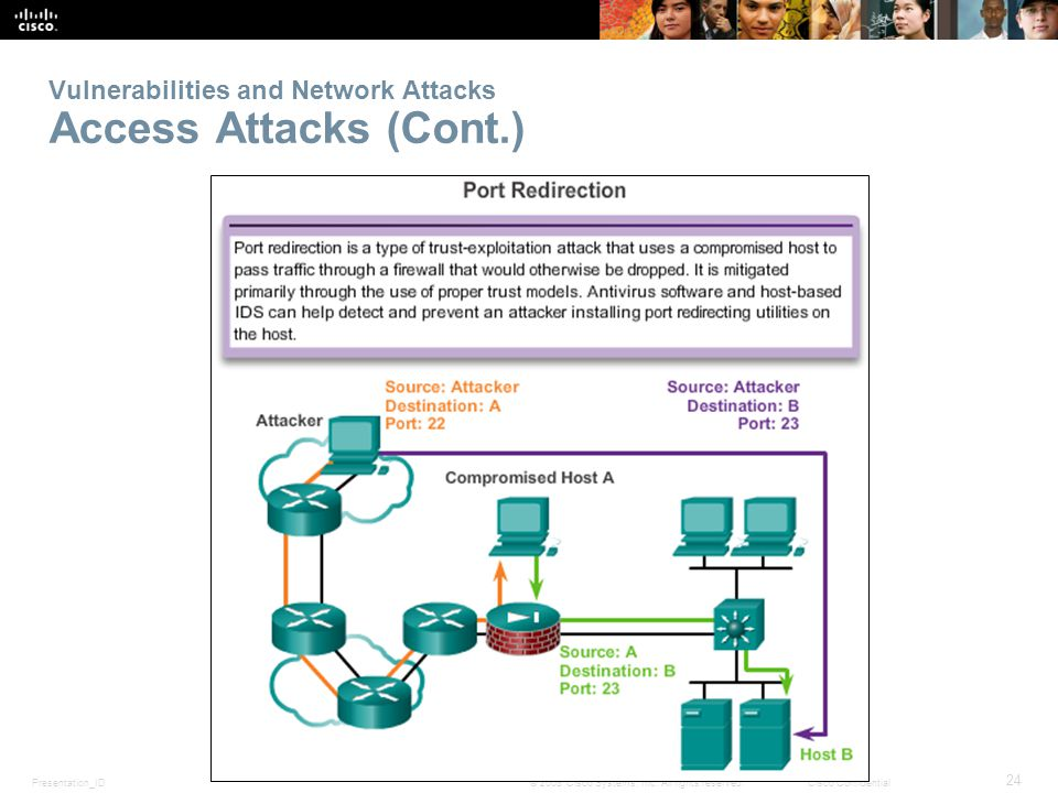 Vulnerabilities and Network Attacks Access Attacks (Cont.)