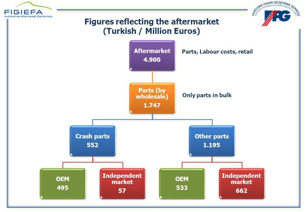 Figures reflecting the aftermarket (Turkish / Million Euros)
