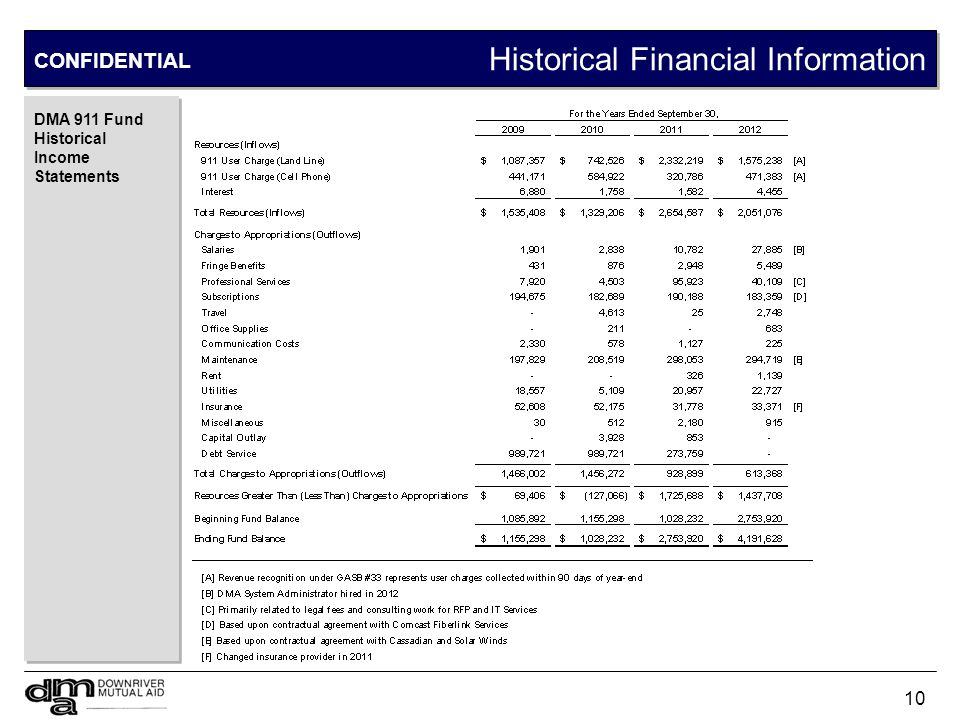 Projected Financial Information