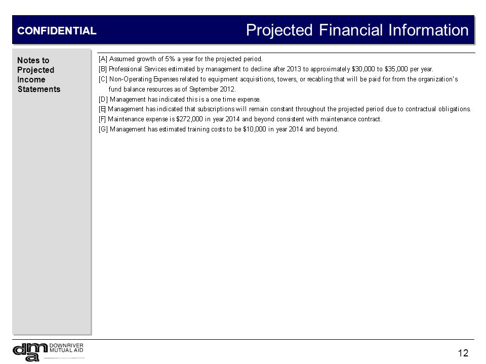 Estimated Financing Needs