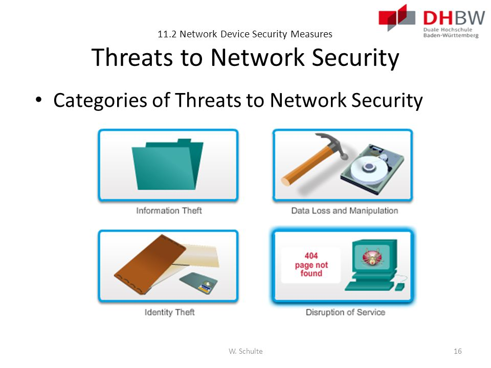 11.2 Network Device Security Measures Threats to Network Security