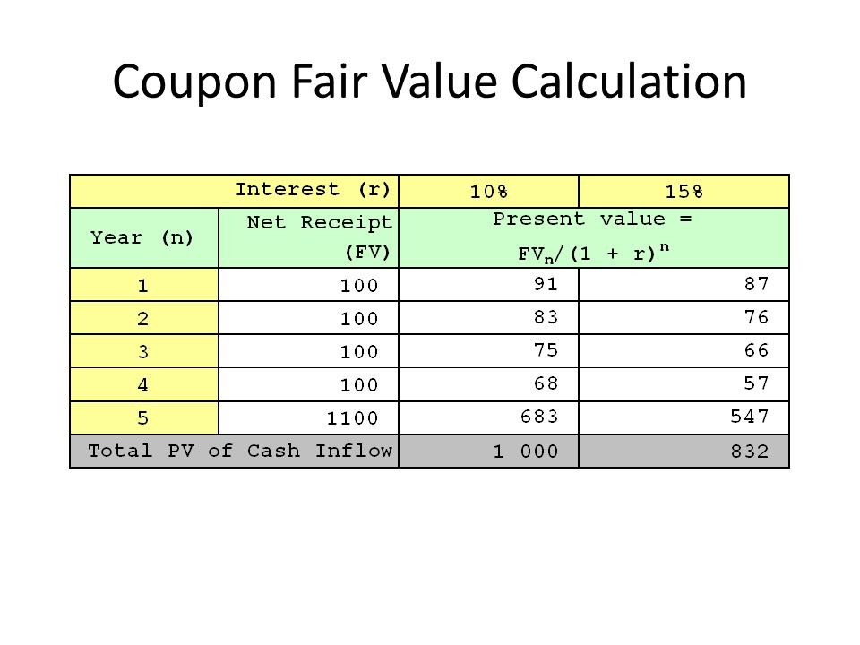 Coupon Fair Value Calculation