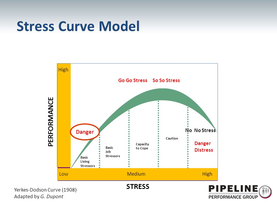 Stress Curve Model PERFORMANCE STRESS Danger High