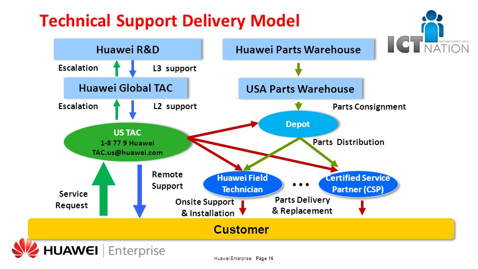 Technical Support Delivery Model