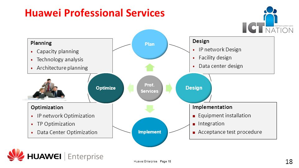 Accelerate your business with huawei unified ict service ppt video online download for Network design and implementation plan