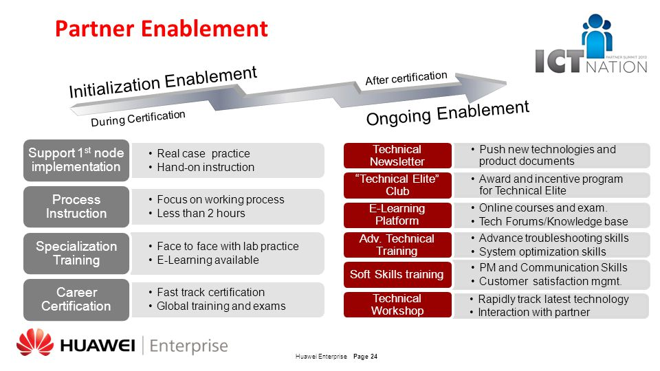Partner Enablement Initialization Enablement Ongoing Enablement