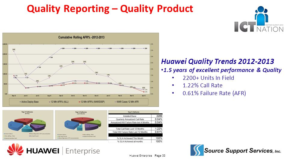 Quality Reporting – Quality Product