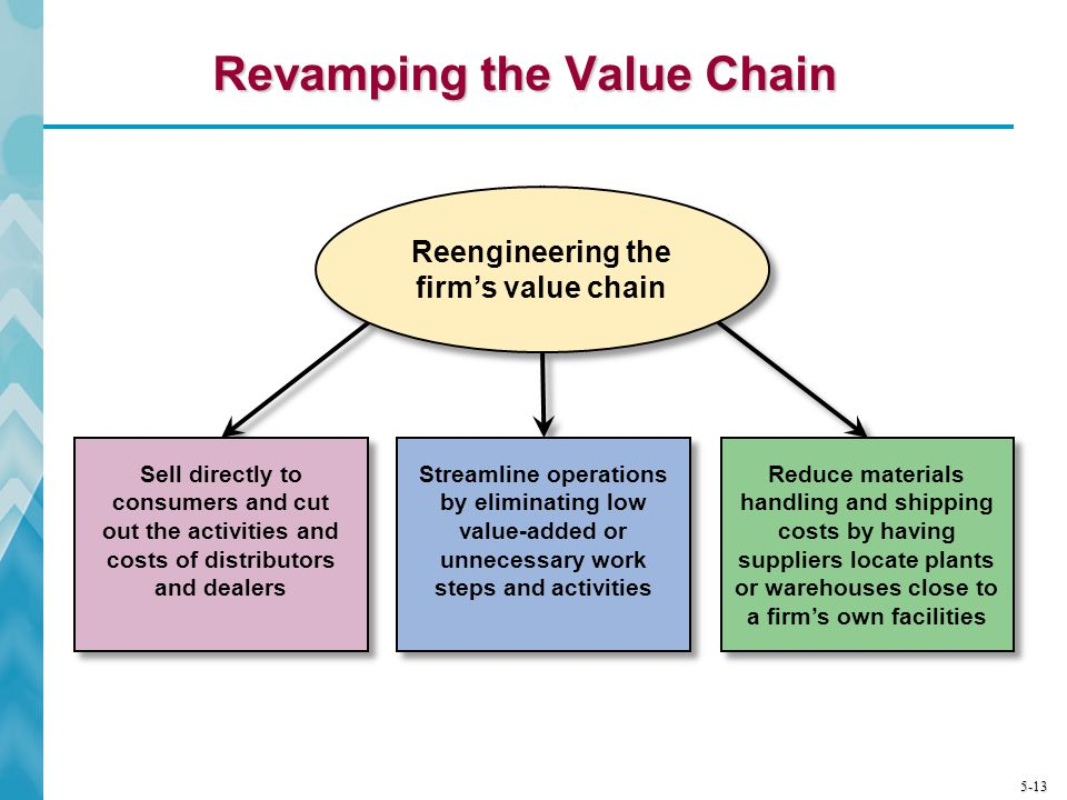 Revamping the Value Chain