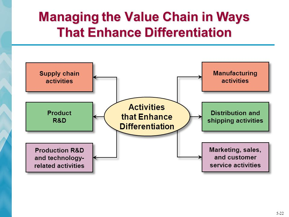 Managing the Value Chain in Ways That Enhance Differentiation