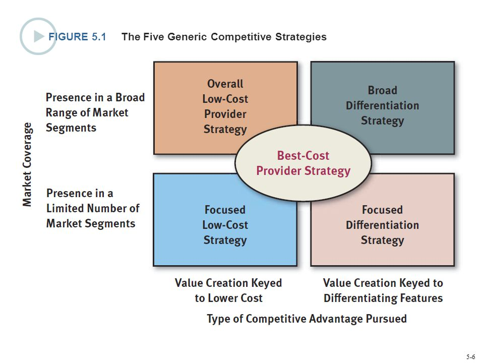 FIGURE 5.1 The Five Generic Competitive Strategies