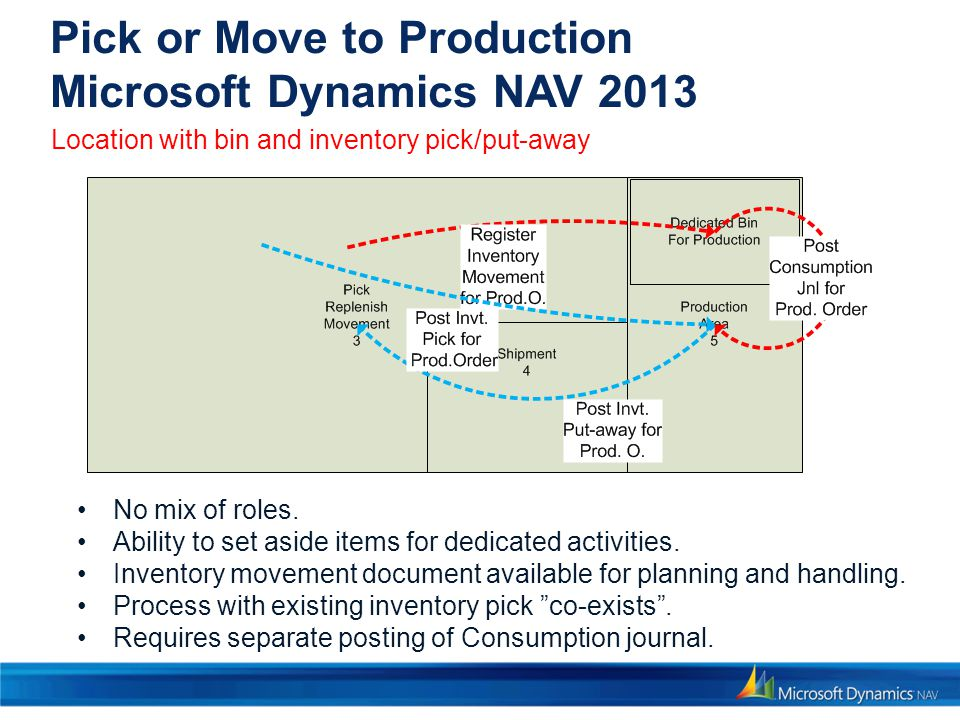 Pick or Move to Production Microsoft Dynamics NAV 2013