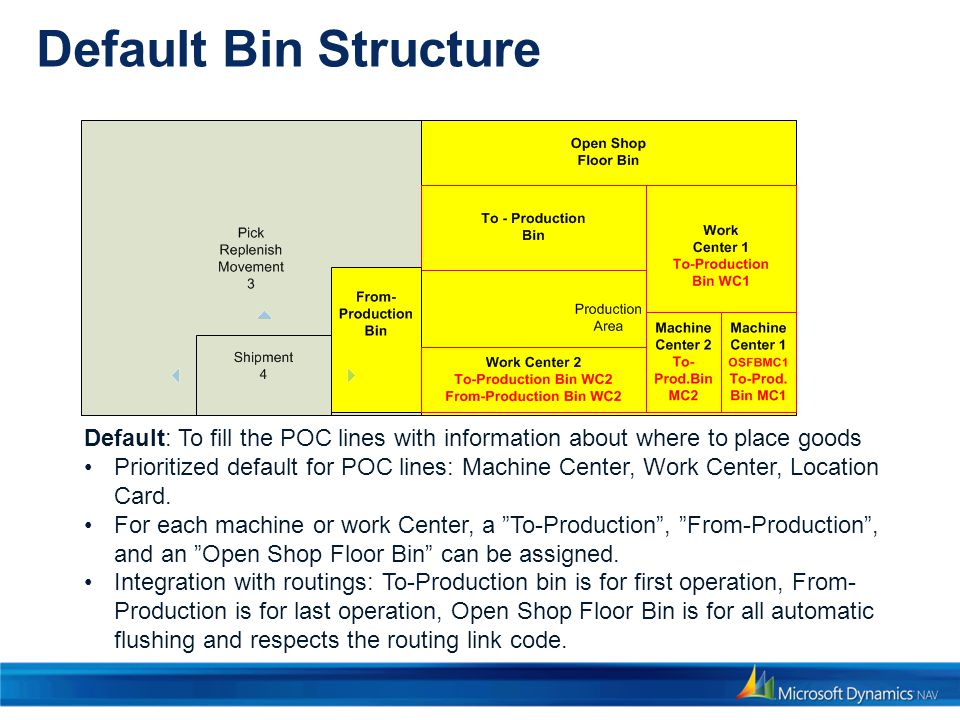 Default Bin Structure 3/31/2017 7:39 PM. Default: To fill the POC lines with information about where to place goods.