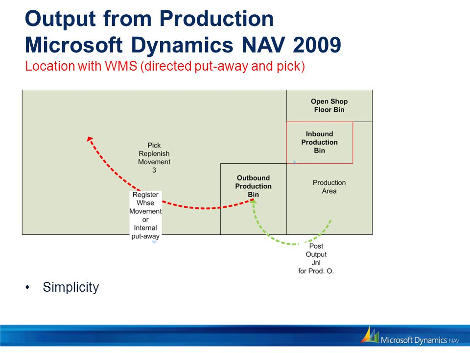 Output from Production Microsoft Dynamics NAV 2009