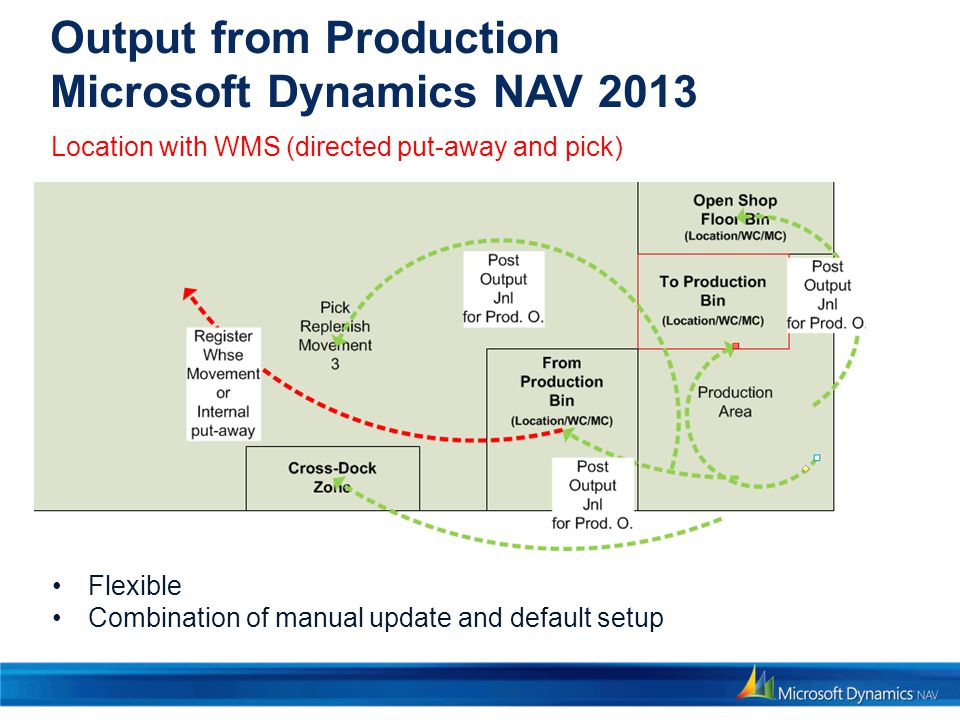 Output from Production Microsoft Dynamics NAV 2013