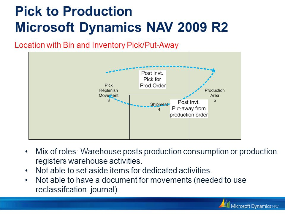 Pick to Production Microsoft Dynamics NAV 2009 R2