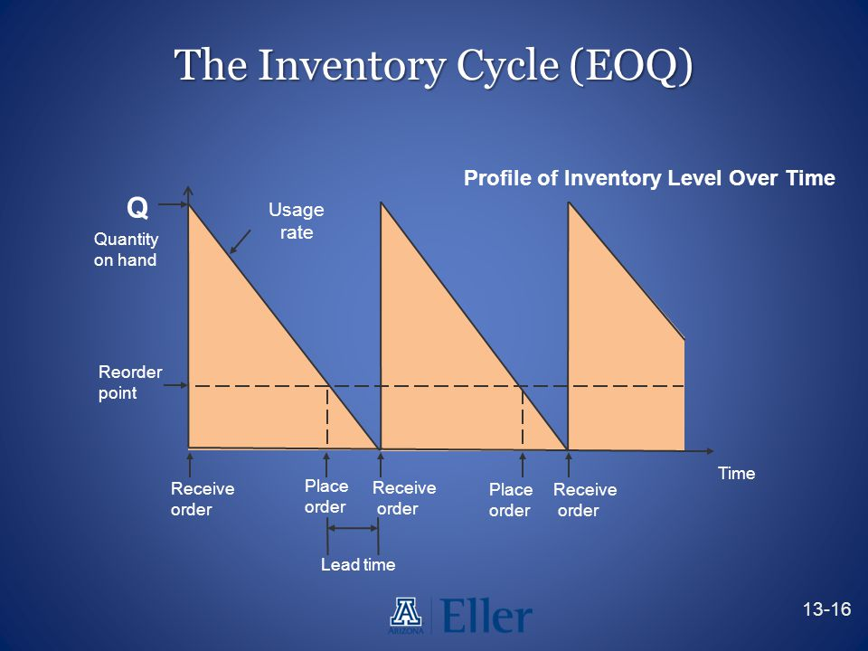 The Inventory Cycle (EOQ)