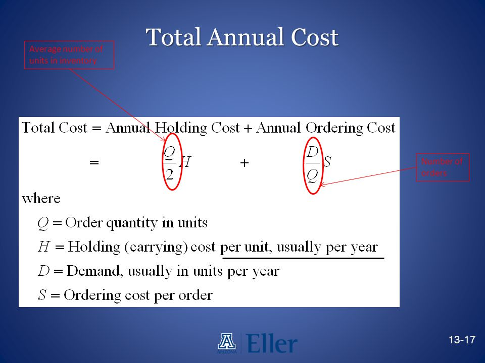 Total Annual Cost 13-17 Average number of units in inventory