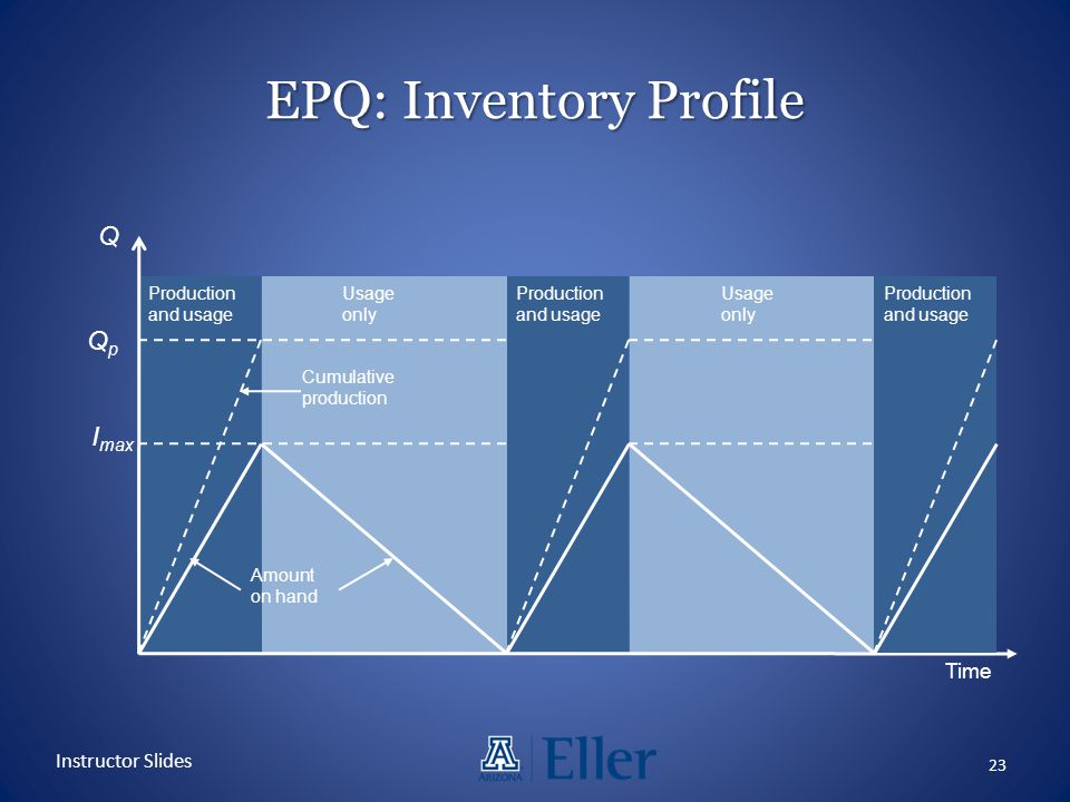 EPQ: Inventory Profile