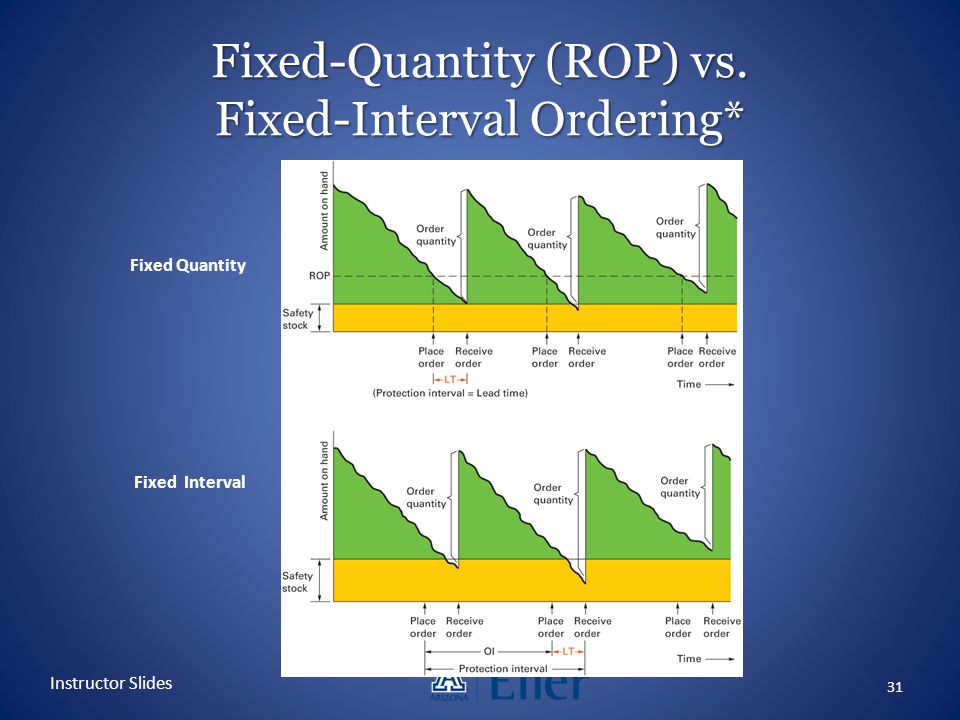 Fixed-Quantity (ROP) vs. Fixed-Interval Ordering*