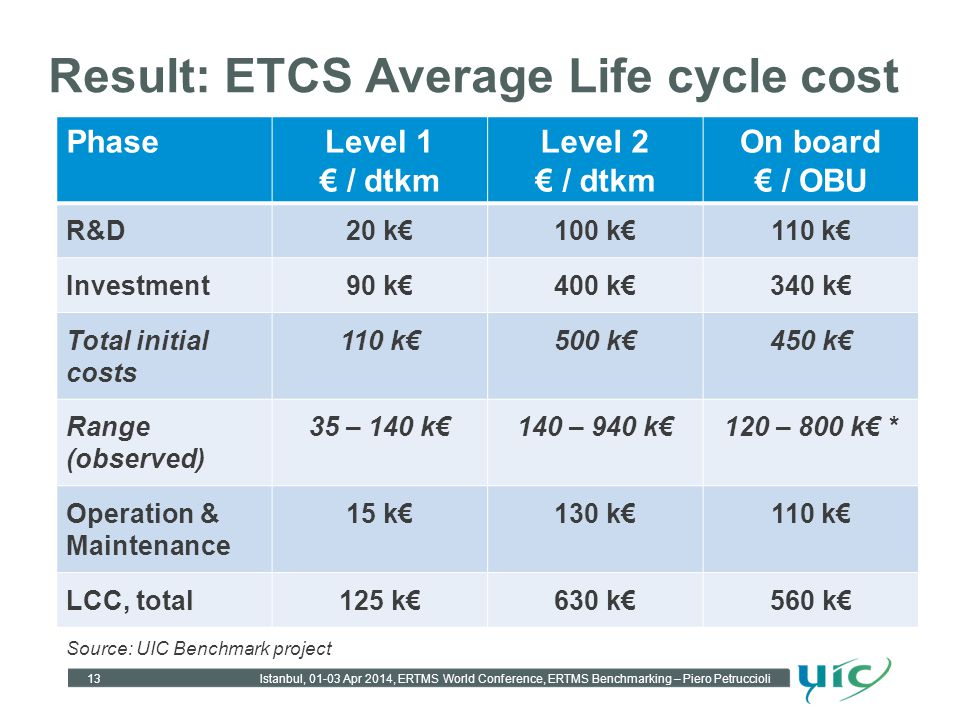 Result: ETCS Average Life cycle cost