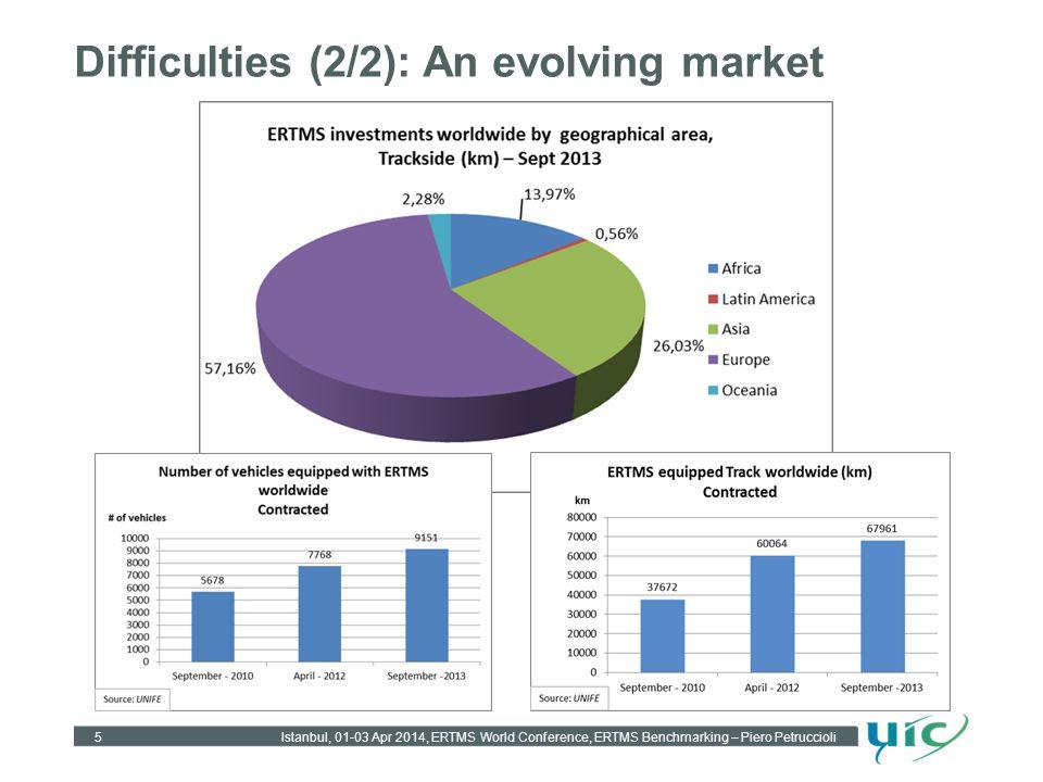 Difficulties (2/2): An evolving market