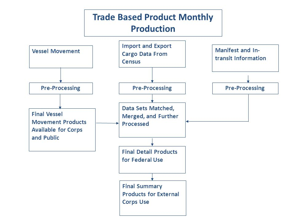 Trade Based Product Monthly Production