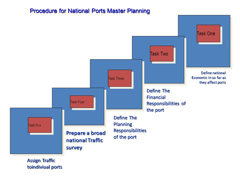 Procedure for National Ports Master Planning