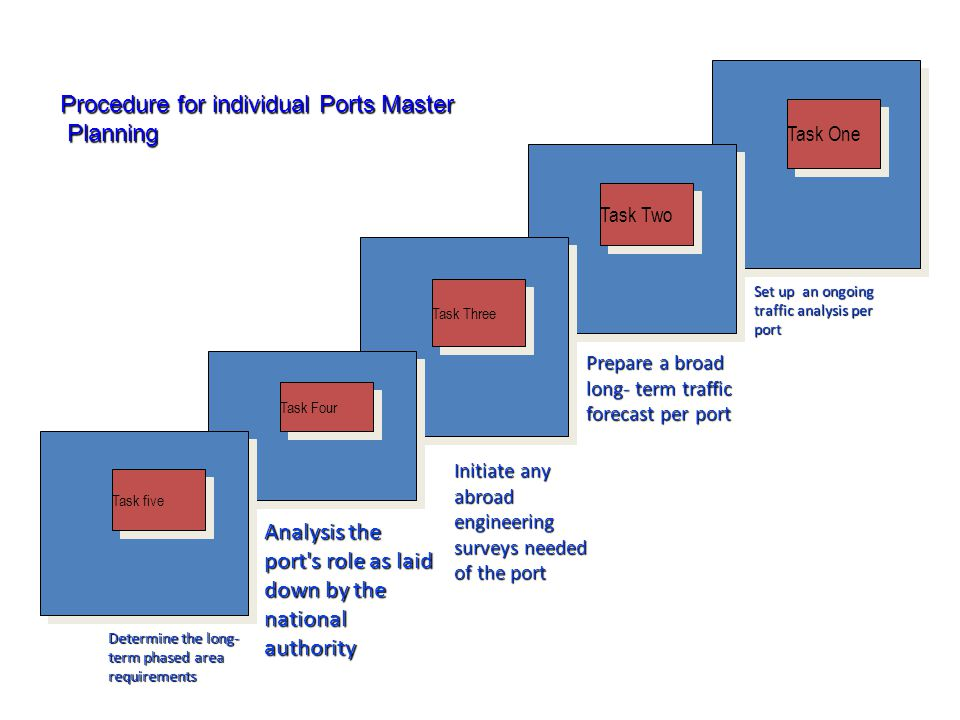 Procedure for individual Ports Master Planning