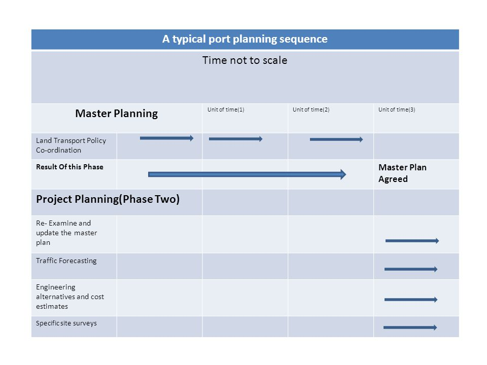A typical port planning sequence