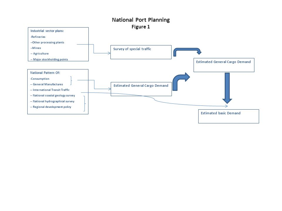 National Port Planning