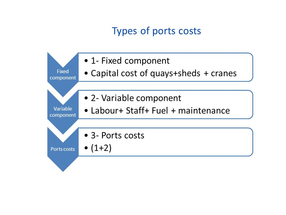 Types of ports costs Fixed component 1- Fixed component