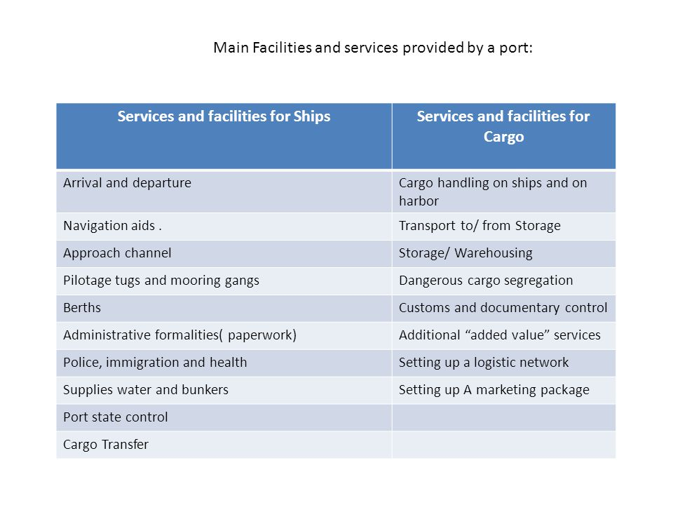 Services and facilities for Ships Services and facilities for Cargo