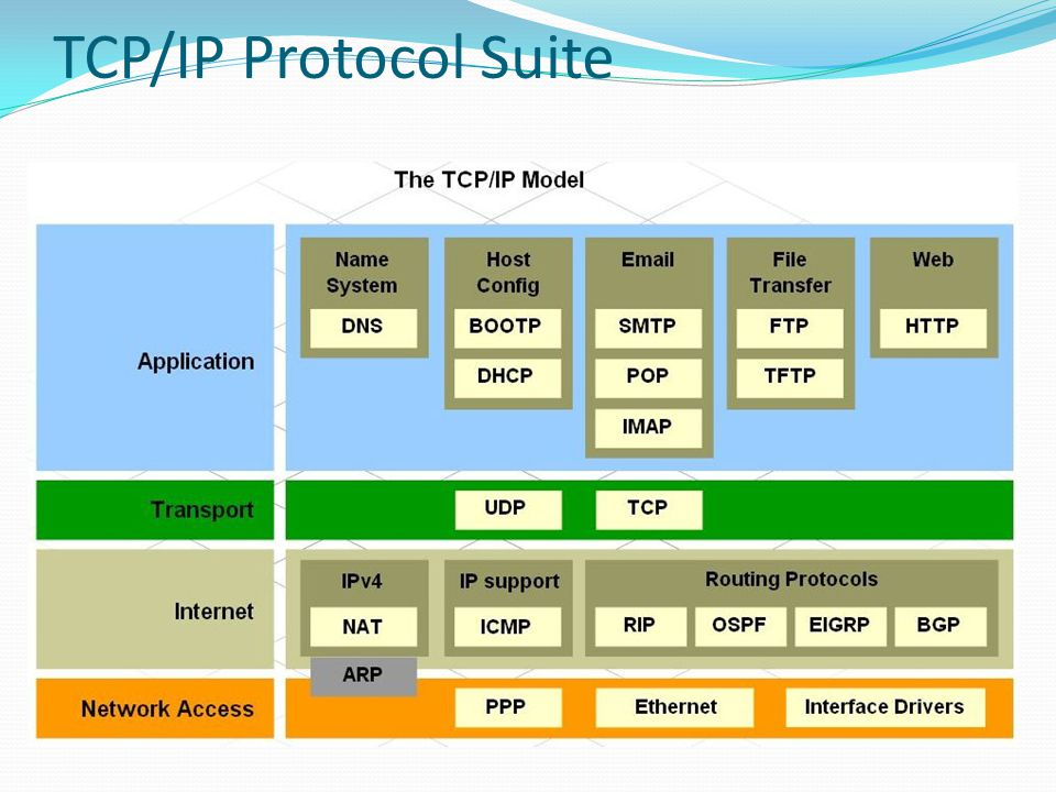 internet protocol suite Electronic design brought to you by what's the difference between the osi seven-layer network the new ipv6 header for the internet protocol is similar to.