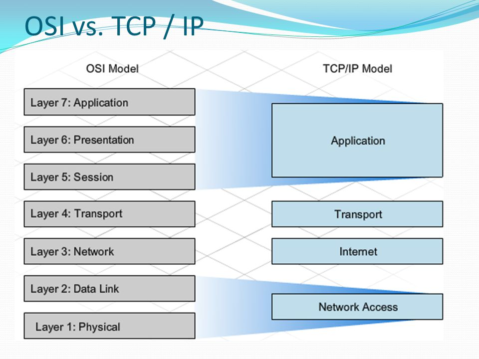 OSI vs. TCP / IP