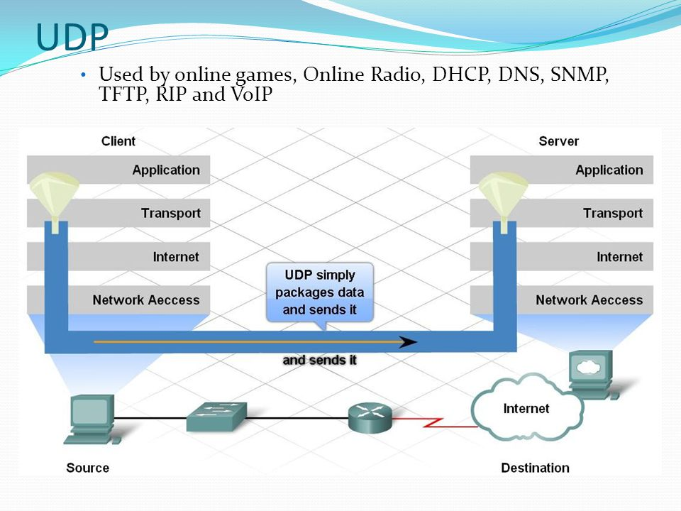 UDP Used by online games, Online Radio, DHCP, DNS, SNMP, TFTP, RIP and VoIP
