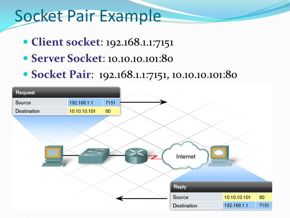 Socket Pair Example Client socket: 192.168.1.1:7151